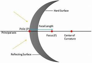 Difference Between Convex And Concave Mirror With