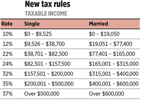 2nd Round Of Tax Cuts