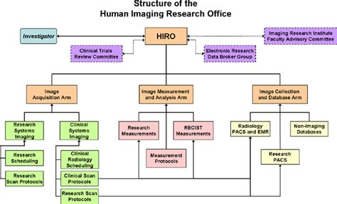 hiro human imaging research office