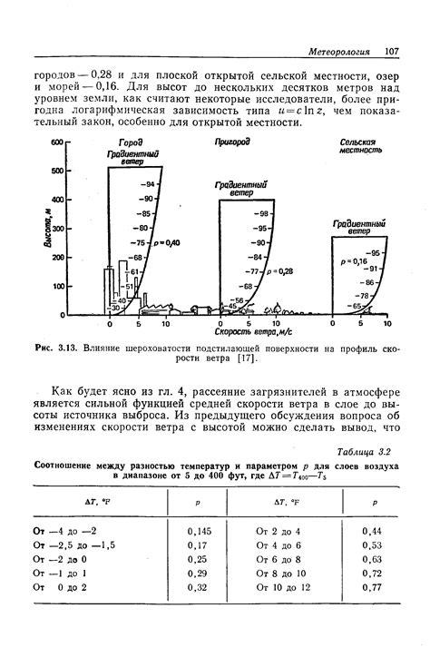 Таблица оценки скорости ветра