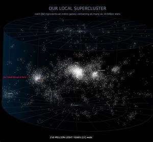 Virgo Supercluster of Galaxies (page 2) - Pics about space