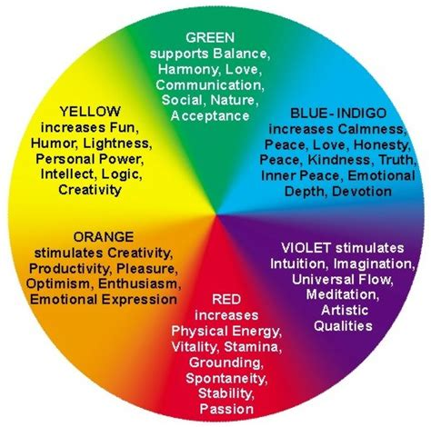 paint color feelings chart color therapy basics feng shui colors the tao of dana
