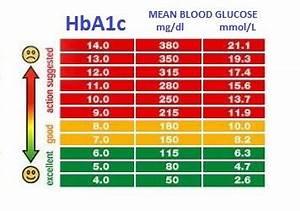 Blood Gluecose Health Life Media