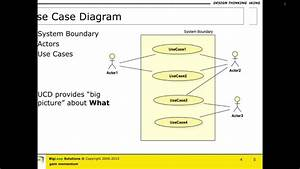 Use Case Diagram  U0026 Use Cases