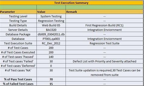 ideal test execution summary report