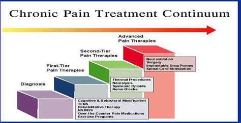 pain management jaslok hospital
