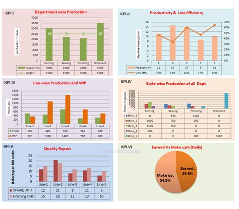 manufacturing dashboard template kpi dashboard an effective reporting tool for garment factories clothing study
