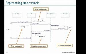 Introduction To Systems Modeling  Sysml   Scenario