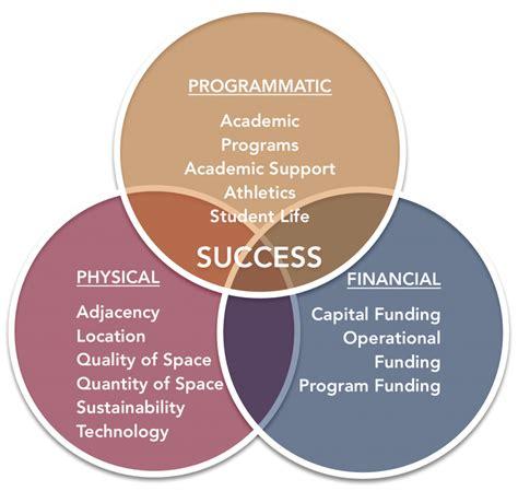 Planning | Capital Planning & Budget