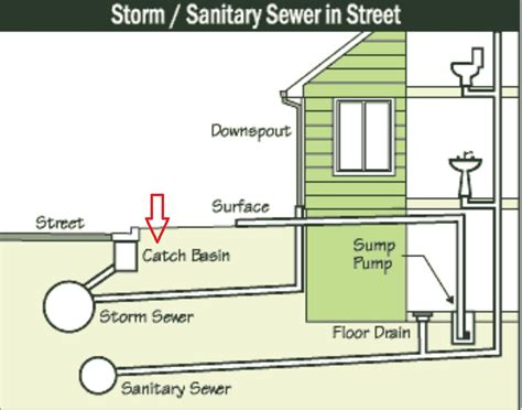 Elevation And Basements Red Run Drain Overflow In