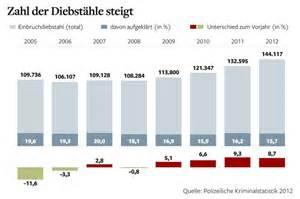 sprüche zum studienbeginn einbrüche deutschland statistik trafficdacoit hausgestaltung ideen