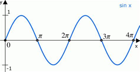 nullstellen berechnen sinus trigonometrie erkl rung mit