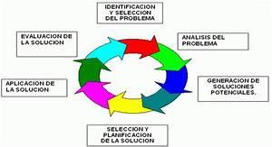 La Soluci U00d3n De Problemas  Hemisferio Izquierdo  Las 6 Etapas De La Soluci U00f3n Racional De Problemas