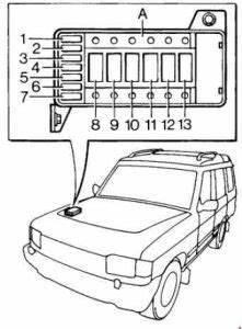 Land Rover Discovery Fuse Box : land rover discover 1989 1998 fuse box diagram ~ A.2002-acura-tl-radio.info Haus und Dekorationen