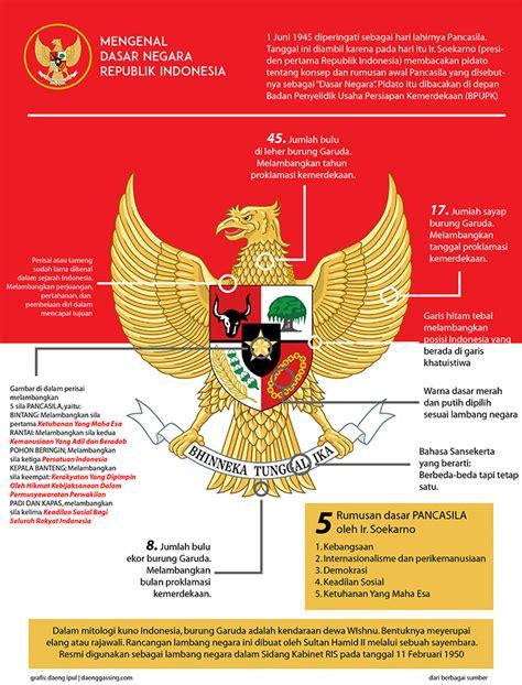 sejarah lahirnya pancasila sebagai dasar negara  indonesia