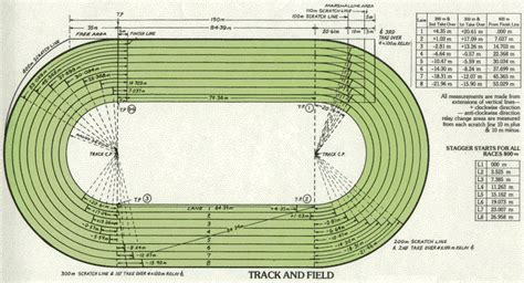 Diagram Of Track Running by Distance Track Running