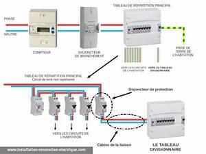 Compteur Divisionnaire électrique : ajouter un tableau lectrique divisionnaire les r gles ~ Melissatoandfro.com Idées de Décoration