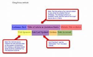Diagrams For  Mla  U0026 Apa  Citations Website  Jillmott