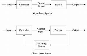 Open And Closed Loop Systems  Both Can Be Found In The