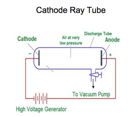 Cathode Ray Tube Classroom Activity Chemdemos