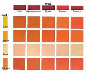 Melange De Couleur Pour Obtenir Du Beige : ces couleurs orang s sont des couleurs secondaires on ~ Dailycaller-alerts.com Idées de Décoration