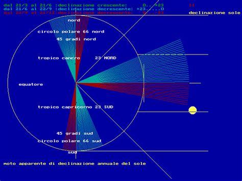 Circolo Di Illuminazione Della Terra by Equinozio Circolo Di Illuminazione Equinozio Circolo Di