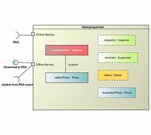 Composite Structure Diagram - Uml 2 Diagrams