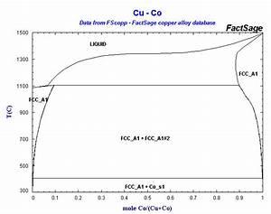 Alloys Of 27 Cobalt