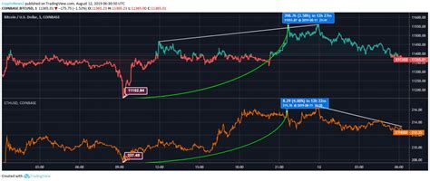 Ethereum so far is failing to break out above its late 2017 peak. Ethereum vs Bitcoin: BTC and ETH Correcting Down, Investors Await a Bounce - CryptoNewsZ