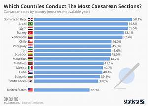 Chart  Which Countries Conduct The Most Caesarean Sections