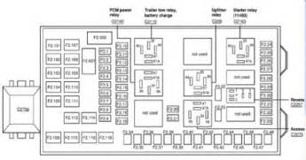 similiar f fuse guide keywords 2002 ford f350 super duty fuse panel diagram image details