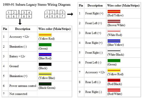 Subaru Forester Stereo Wiring Harnes by Subaru Wiring Diagram Wiring Diagram