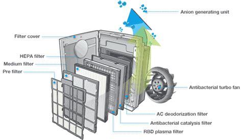 voc air purifier rental tagter com air purifier coway lombok ap 1503che