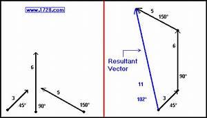 Vector Addition Tutorial