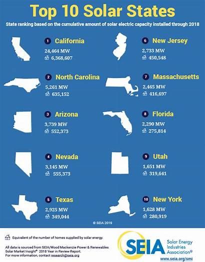 States Solar Seia