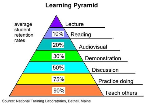 Cone Of Learning Or Cone Of Shame?  Daniel Willinghamscience & Education