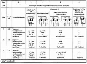 Schallschutzklassen Türen Tabelle : schallschutz i ~ Avissmed.com Haus und Dekorationen