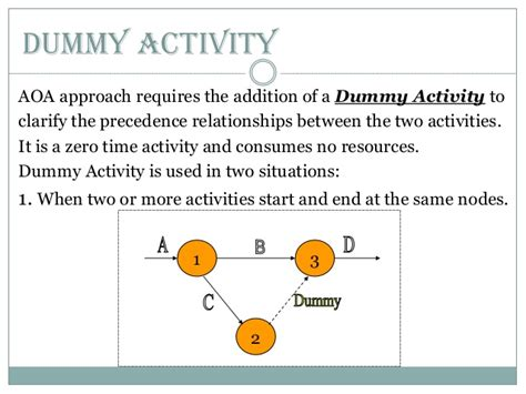 Line Diagram For Dummy by Lect 6 7 Network Diagrams Pert And Cpm