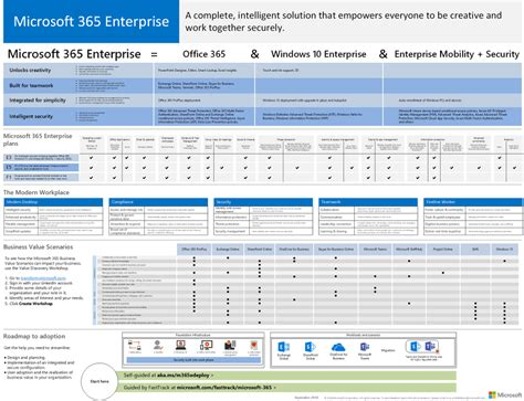 Office 365 License Comparison by The Complete Office 365 And Microsoft 365 Licensing Comparison