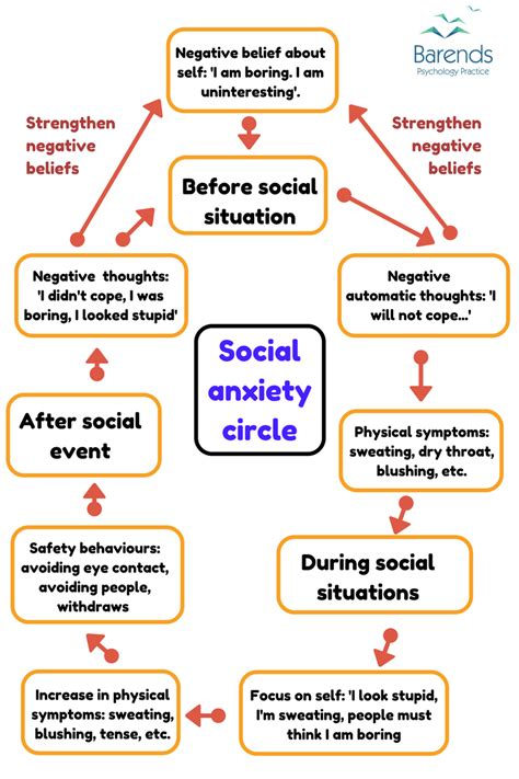 autism  social anxiety depression   treatment