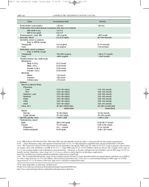 laboratory reference range values app17
