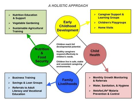 early childhood development childhood development early