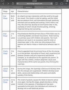 Status Flow Chart Sigmund Freud Screen 8 On Flowvella Presentation
