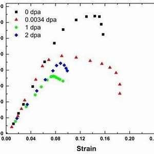 Engineering stress-strain curves of irradiated MG-copper ...