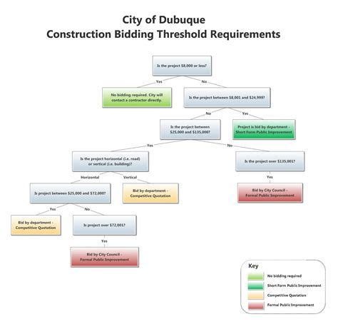 bidding processtemplates dubuque ia official website