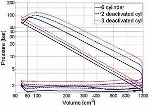 Pressure U2013volume Diagram Comparison For Most Efficient Six