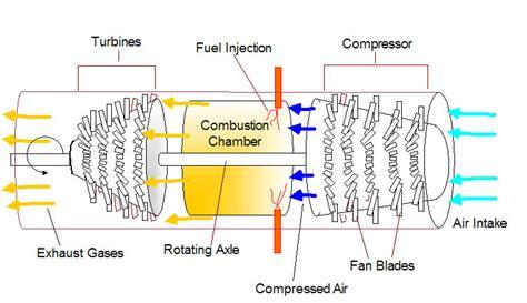 Model Airplane Engine Diagram by Rc Airplane Advisor February 2005