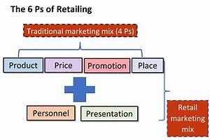 Marketing - Wikiwand