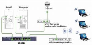 Solved  What U0026 39 S The Proper Set Up For My Netgear Jgs524