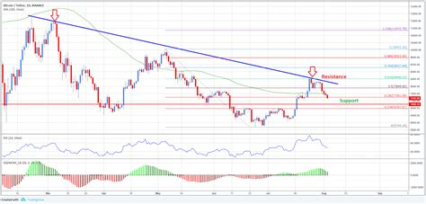 Btc/usd must defend the support at the 50 sma and the ascending channel's middle boundary to keep the uptrend intact. Bitcoin Price Analysis: BTC/USD Big Picture And Daily Chart